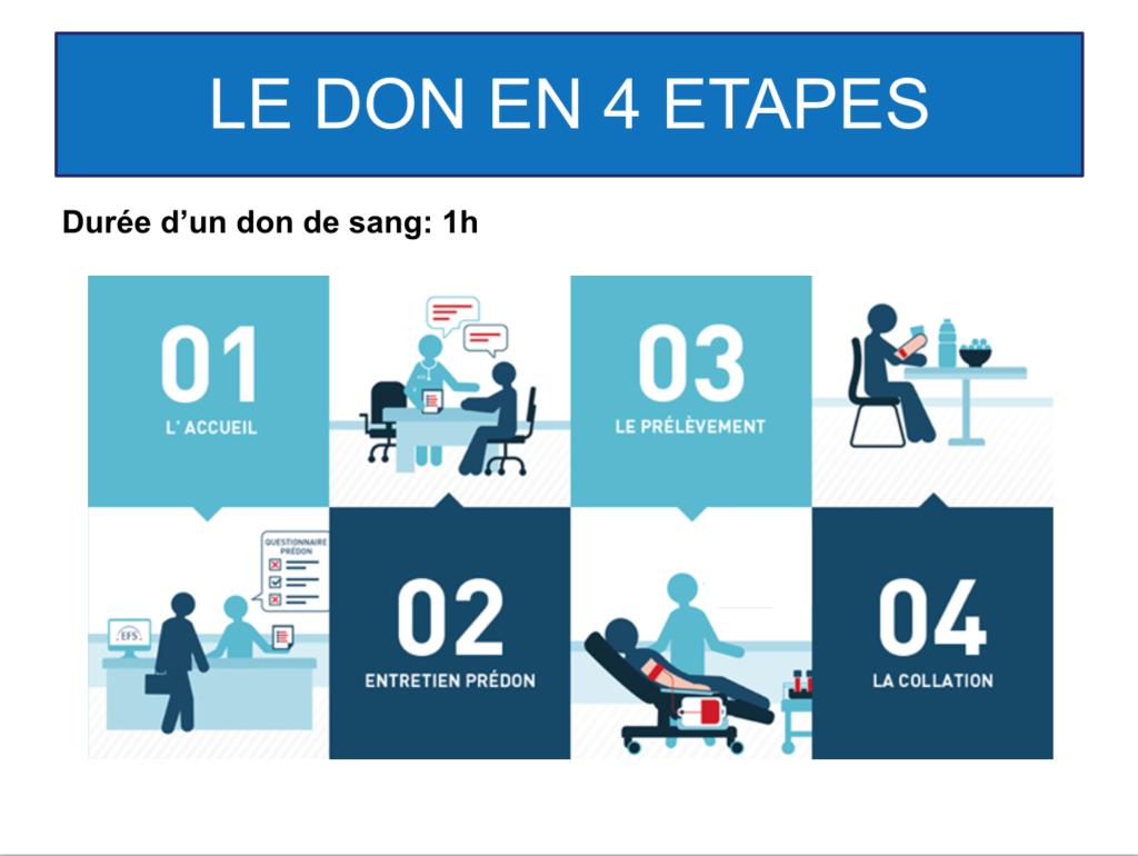 Le don en 4 étapes. Maison du don Lorient. Don du sang